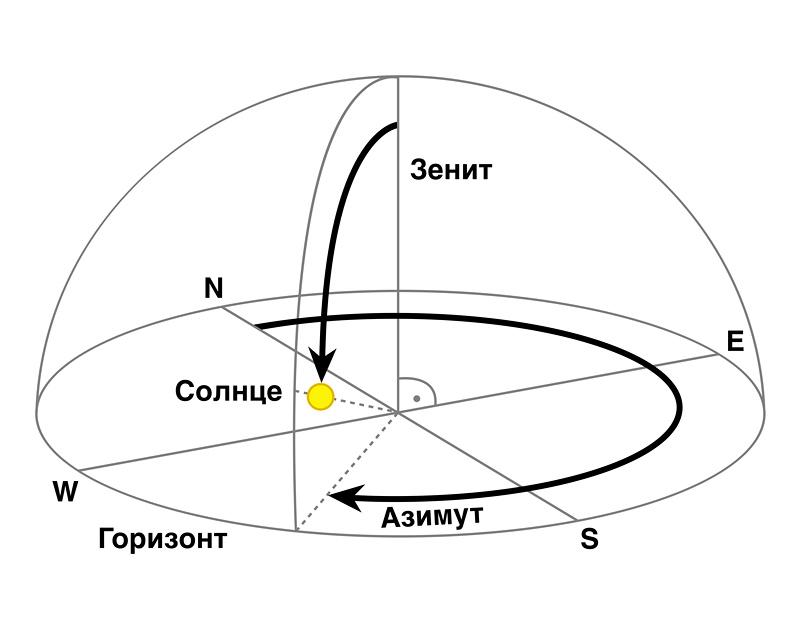 Схема SPA-алгоритма солнечной