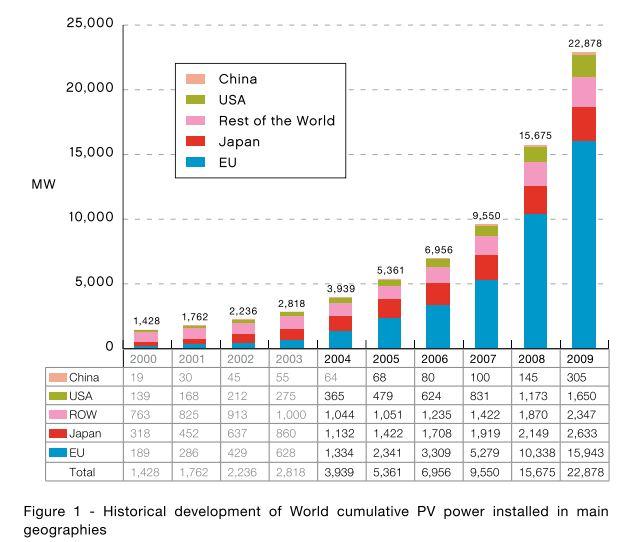 Продажа бизнеса производство солнечной энергии в болгарии свежие вакансии в нижневартовске служба занятости