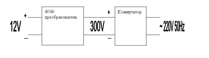 Блок-схема инвертора с вч